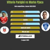 Vittorio Parigini vs Marko Pjaca h2h player stats