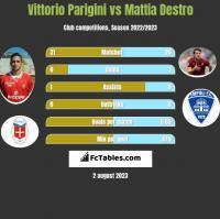 Vittorio Parigini vs Mattia Destro h2h player stats