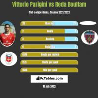 Vittorio Parigini vs Reda Boultam h2h player stats