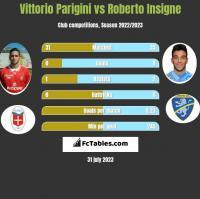 Vittorio Parigini vs Roberto Insigne h2h player stats