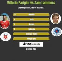 Vittorio Parigini vs Sam Lammers h2h player stats