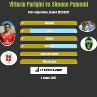 Vittorio Parigini vs Simone Palombi h2h player stats