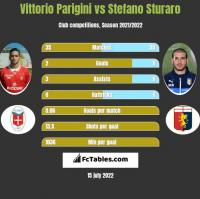 Vittorio Parigini vs Stefano Sturaro h2h player stats