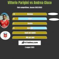Vittorio Parigini vs Andrea Cisco h2h player stats