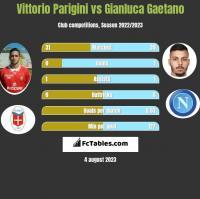 Vittorio Parigini vs Gianluca Gaetano h2h player stats