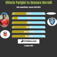 Vittorio Parigini vs Gennaro Borrelli h2h player stats