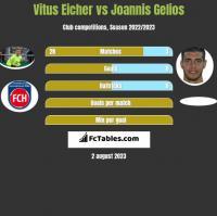 Vitus Eicher vs Joannis Gelios h2h player stats