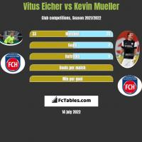 Vitus Eicher vs Kevin Mueller h2h player stats