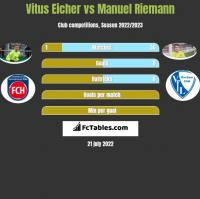 Vitus Eicher vs Manuel Riemann h2h player stats