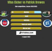 Vitus Eicher vs Patrick Drewes h2h player stats