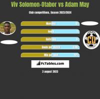 Viv Solomon-Otabor vs Adam May h2h player stats