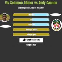 Viv Solomon-Otabor vs Andy Cannon h2h player stats
