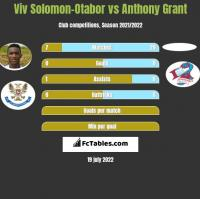 Viv Solomon-Otabor vs Anthony Grant h2h player stats