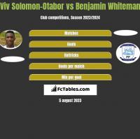 Viv Solomon-Otabor vs Benjamin Whiteman h2h player stats