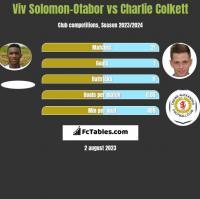Viv Solomon-Otabor vs Charlie Colkett h2h player stats