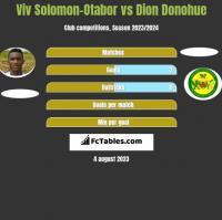Viv Solomon-Otabor vs Dion Donohue h2h player stats
