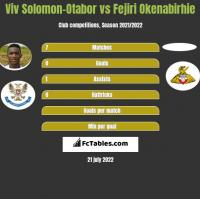 Viv Solomon-Otabor vs Fejiri Okenabirhie h2h player stats