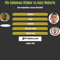 Viv Solomon-Otabor vs Gary Roberts h2h player stats