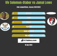 Viv Solomon-Otabor vs Jamal Lowe h2h player stats