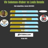Viv Solomon-Otabor vs Louis Dennis h2h player stats