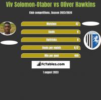 Viv Solomon-Otabor vs Oliver Hawkins h2h player stats