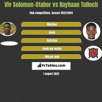 Viv Solomon-Otabor vs Rayhaan Tulloch h2h player stats