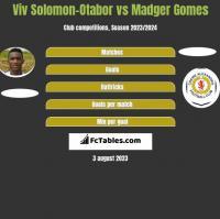 Viv Solomon-Otabor vs Madger Gomes h2h player stats