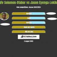 Viv Solomon-Otabor vs Jason Eyenga-Lokilo h2h player stats
