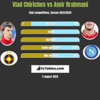 Vlad Chiriches vs Amir Rrahmani h2h player stats