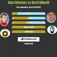 Vlad Chiriches vs Berat Djimsiti h2h player stats