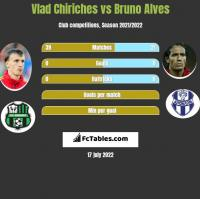 Vlad Chiriches vs Bruno Alves h2h player stats
