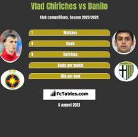 Vlad Chiriches vs Danilo h2h player stats