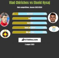 Vlad Chiriches vs Elseid Hysaj h2h player stats