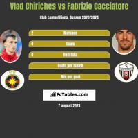 Vlad Chiriches vs Fabrizio Cacciatore h2h player stats