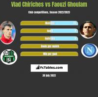 Vlad Chiriches vs Faouzi Ghoulam h2h player stats
