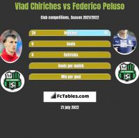 Vlad Chiriches vs Federico Peluso h2h player stats