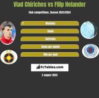 Vlad Chiriches vs Filip Helander h2h player stats