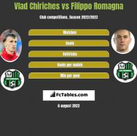 Vlad Chiriches vs Filippo Romagna h2h player stats