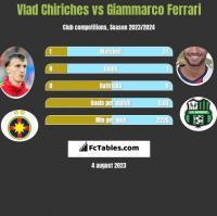 Vlad Chiriches vs Giammarco Ferrari h2h player stats