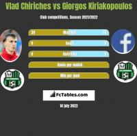 Vlad Chiriches vs Giorgos Kiriakopoulos h2h player stats
