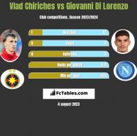 Vlad Chiriches vs Giovanni Di Lorenzo h2h player stats