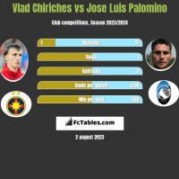 Vlad Chiriches vs Jose Luis Palomino h2h player stats