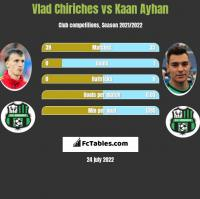Vlad Chiriches vs Kaan Ayhan h2h player stats
