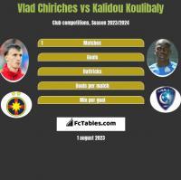 Vlad Chiriches vs Kalidou Koulibaly h2h player stats