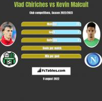 Vlad Chiriches vs Kevin Malcuit h2h player stats