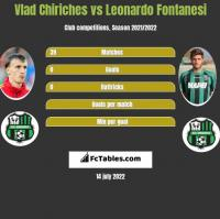 Vlad Chiriches vs Leonardo Fontanesi h2h player stats