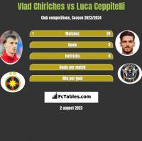 Vlad Chiriches vs Luca Ceppitelli h2h player stats