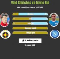 Vlad Chiriches vs Mario Rui h2h player stats