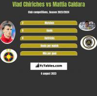 Vlad Chiriches vs Mattia Caldara h2h player stats