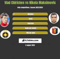 Vlad Chiriches vs Nikola Maksimovic h2h player stats